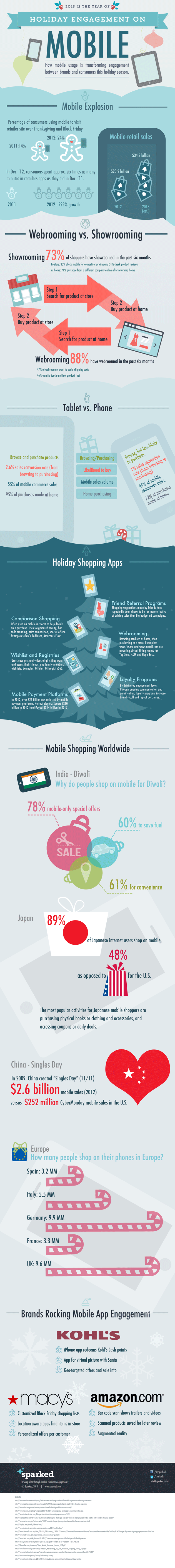 Infographic mobile holiday marketing