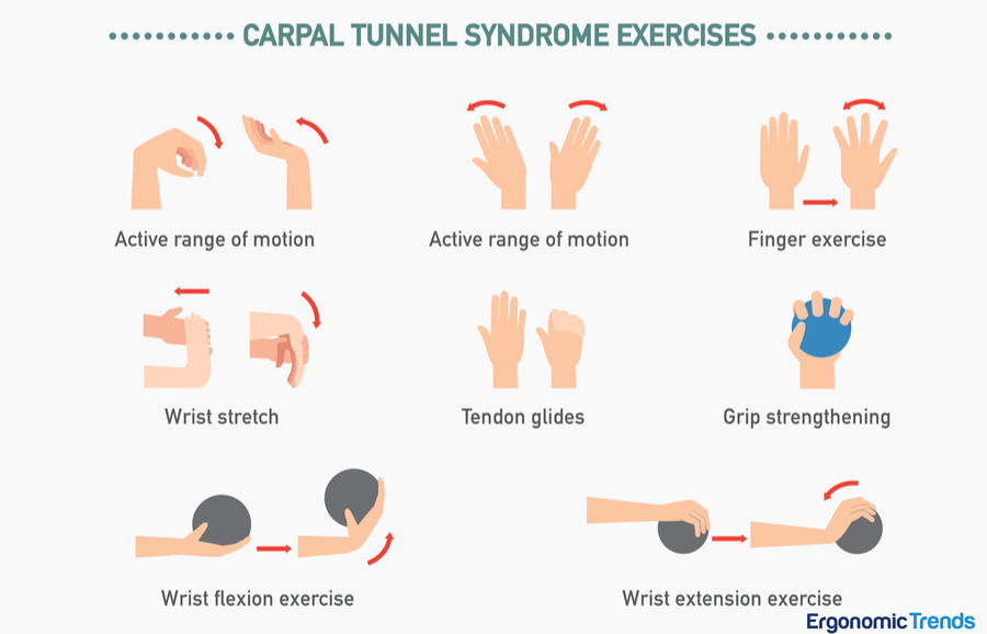 Understanding And Fighting Carpal Tunnel Syndrome In The Workplace